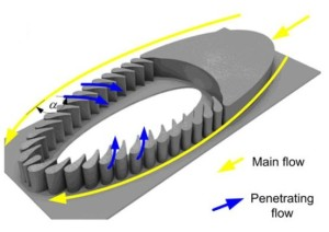 3D model illustration of the filter-flow device with turbine blade-like micro-pillars